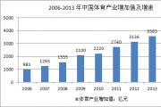 2016年中国体育行业市场现状分析及发展趋势预测